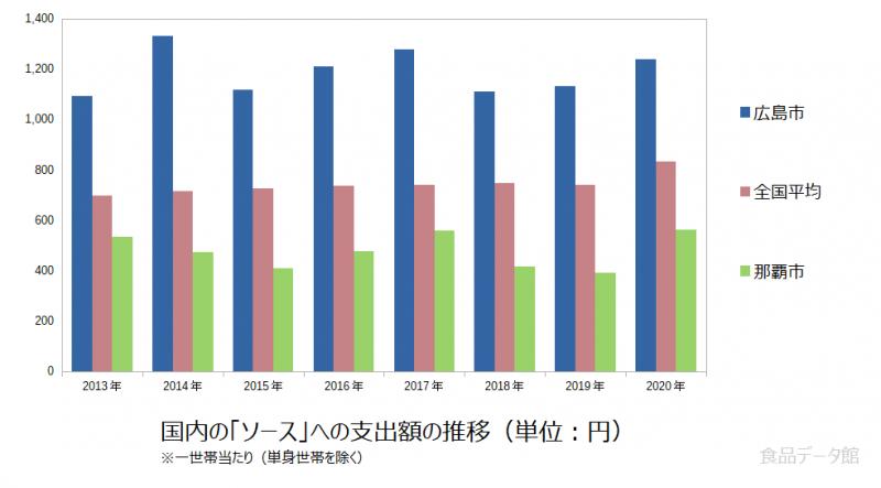 日本のソース支出額の推移グラフ2020年まで