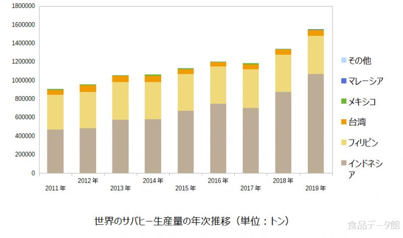 世界のサバヒー生産量の推移グラフ2019年まで