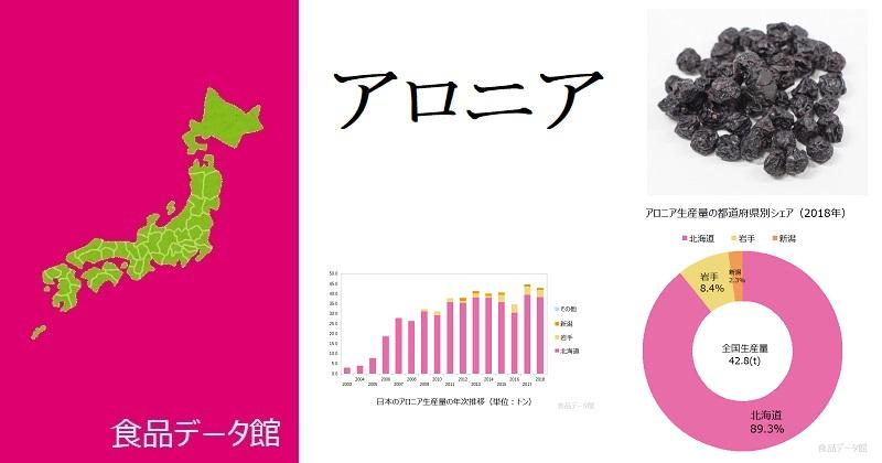 日本のアロニア生産量ランキングのアイキャッチ