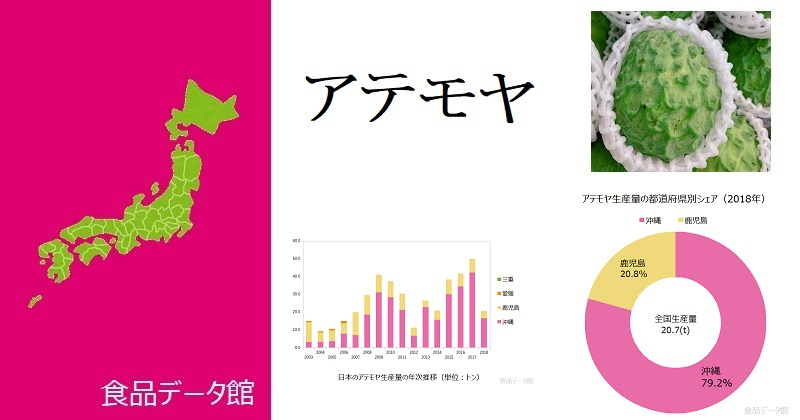 日本のアテモヤ生産量ランキングのアイキャッチ