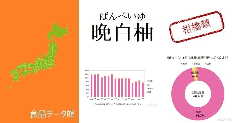 日本の晩白柚(バンペイユ)生産量ランキングのアイキャッチ