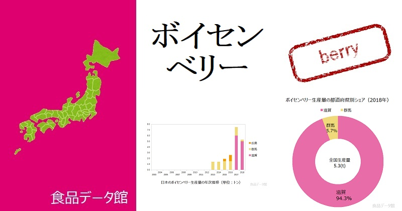 日本のボイセンベリー生産量ランキングのアイキャッチ