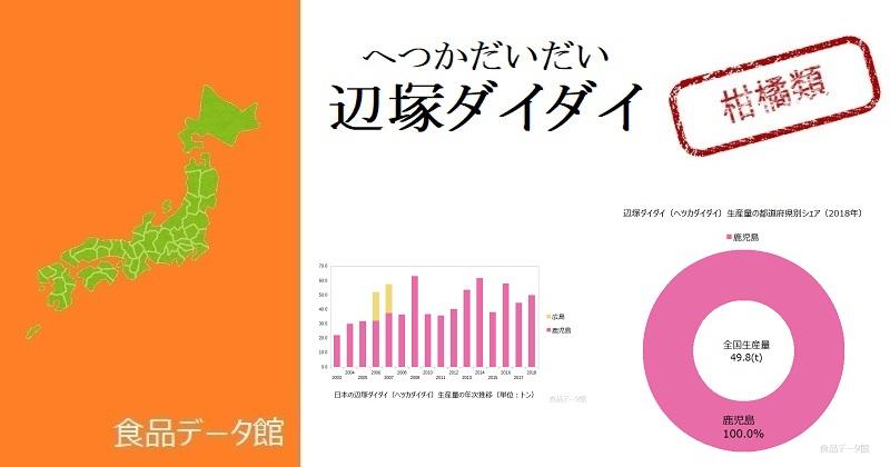 日本の辺塚ダイダイ(ヘツカダイダイ)生産量ランキングのアイキャッチ