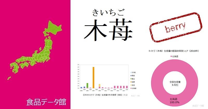 日本のキイチゴ(木苺)生産量ランキングのアイキャッチ