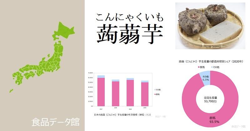 日本の蒟蒻(こんにゃく)芋生産量ランキングのアイキャッチ