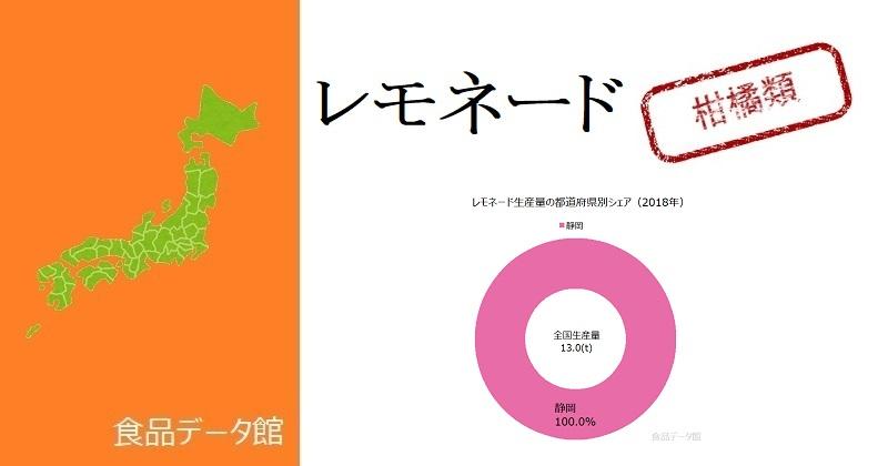 日本のレモネード生産量ランキングのアイキャッチ