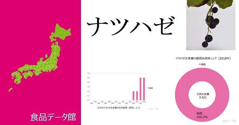 日本のナツハゼ生産量ランキングのアイキャッチ