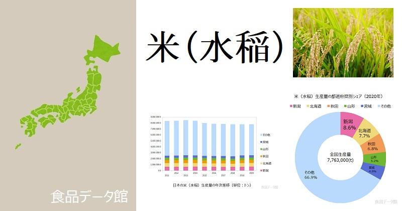 日本の米(水稲)生産量ランキングのアイキャッチ