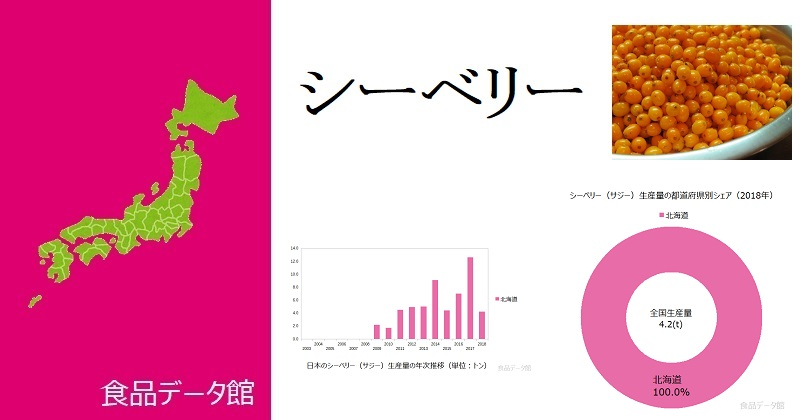 日本のシーベリー(サジー)生産量ランキングのアイキャッチ