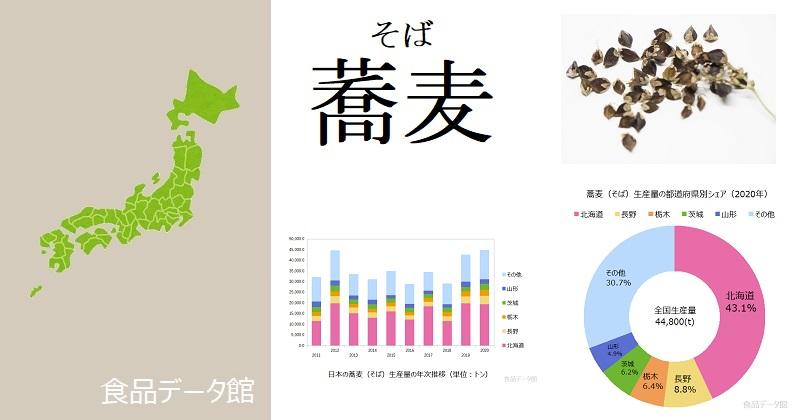 日本の蕎麦(そば)生産量ランキングのアイキャッチ