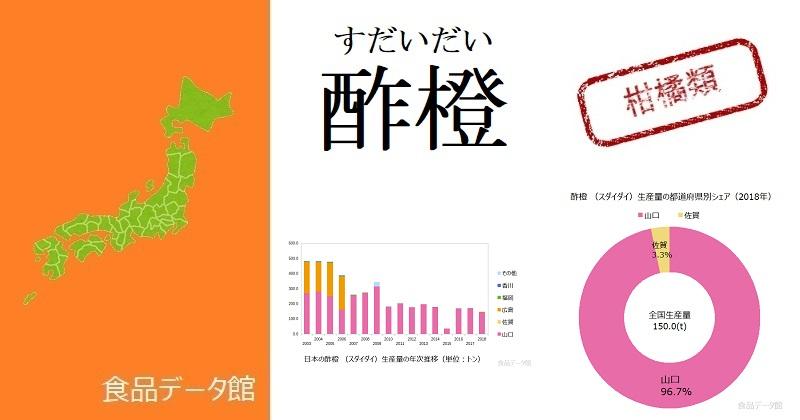日本の酢橙 (スダイダイ)生産量ランキングのアイキャッチ