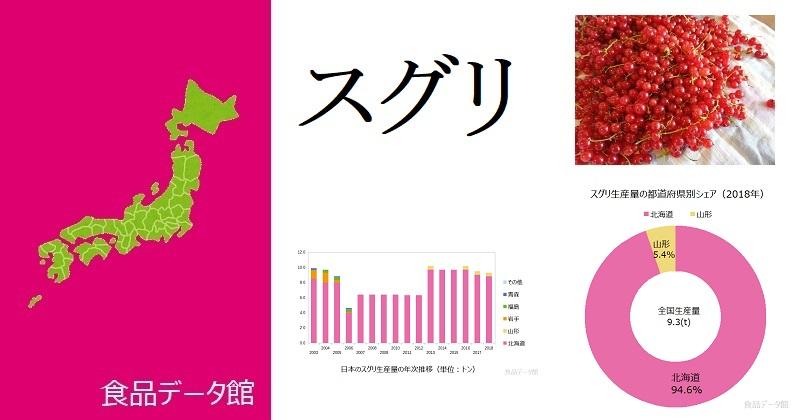日本のスグリ生産量ランキングのアイキャッチ