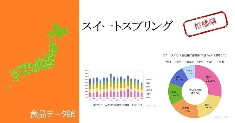 日本のスイートスプリング生産量ランキングのアイキャッチ