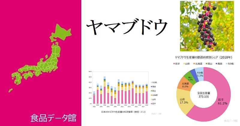 日本のヤマブドウ生産量ランキングのアイキャッチ
