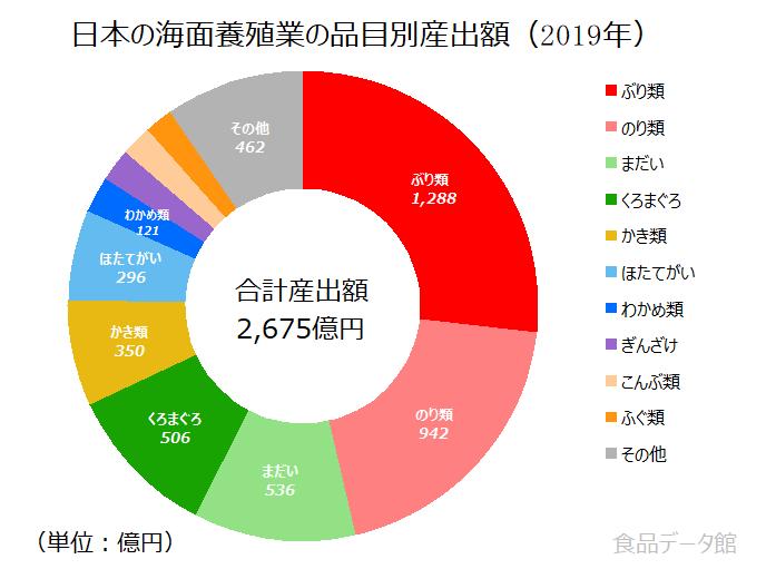 日本の魚介類(海面養殖業)産出額の割合グラフ2019年