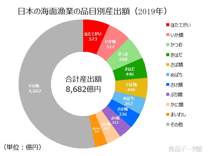 日本の魚介類(漁獲)産出額の割合グラフ2019年