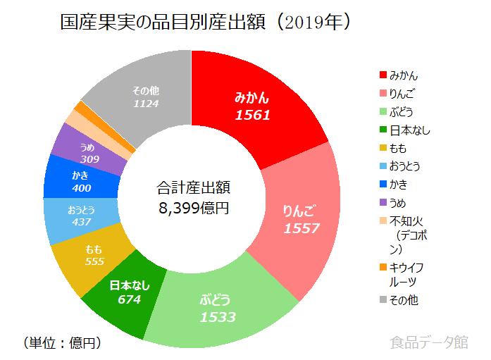 日本の果物産出額の割合グラフ2019年