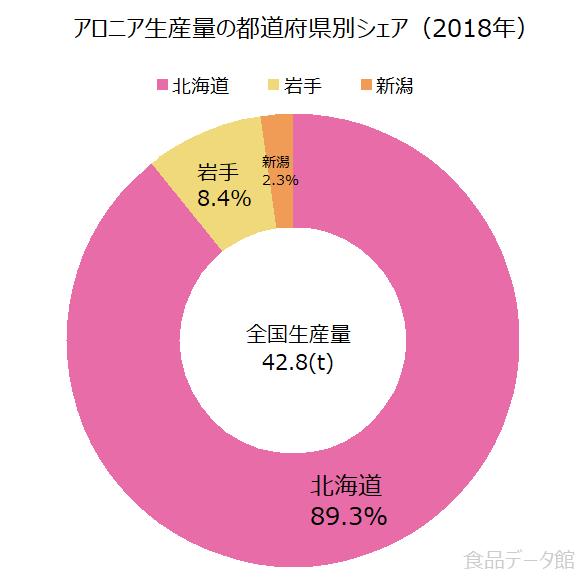 日本のアロニア生産量の割合グラフ2018年