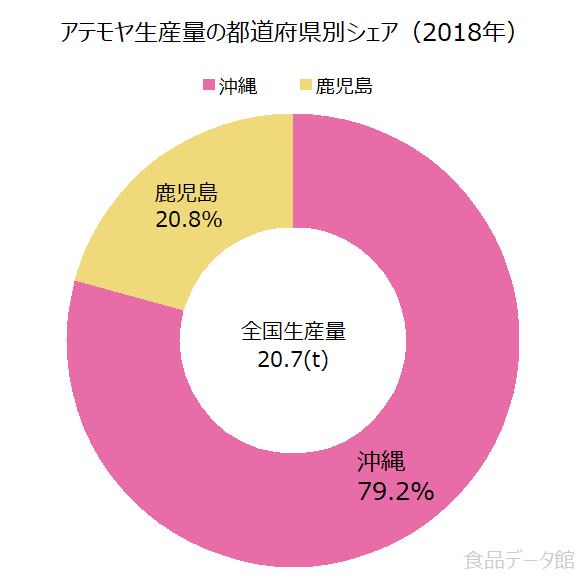 日本のアテモヤ生産量の割合グラフ2018年