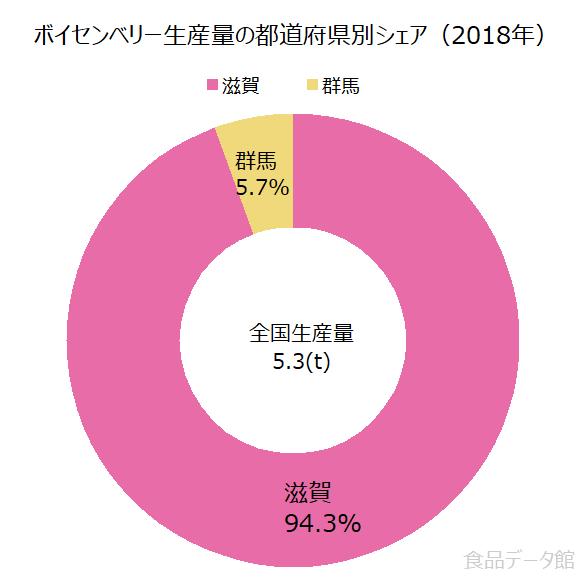 日本のボイセンベリー生産量の割合グラフ2018年