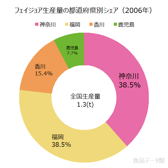 日本のフェイジョア生産量の割合グラフ2006年