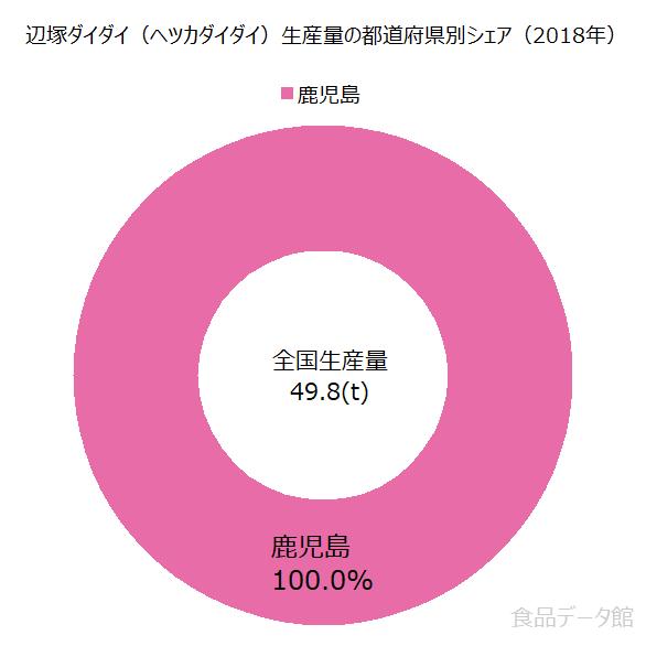日本の辺塚ダイダイ(ヘツカダイダイ)生産量の割合グラフ2018年