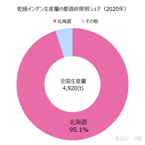 日本の乾燥インゲン生産量の割合グラフ2020年