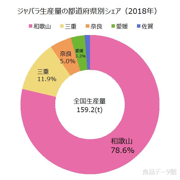 日本のジャバラ生産量の割合グラフ2018年