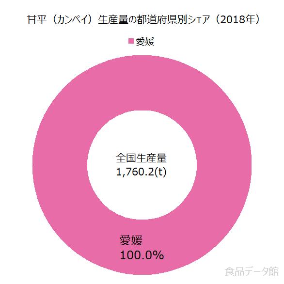 日本の甘平(カンペイ)生産量の割合グラフ2018年