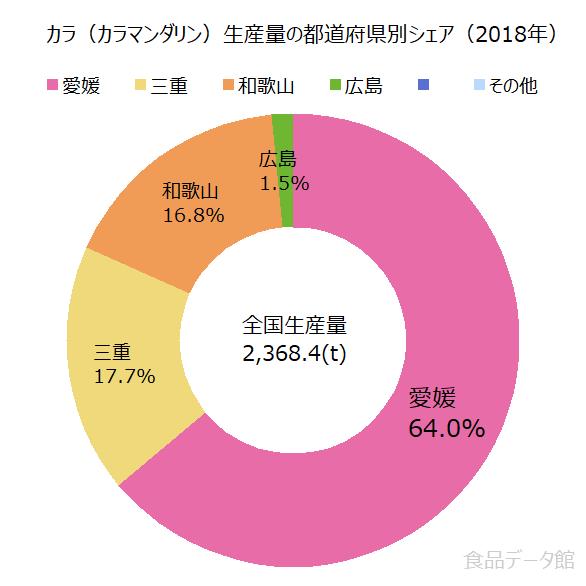 日本のカラ(カラマンダリン)生産量の割合グラフ2018年