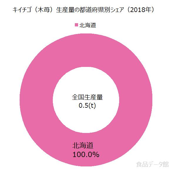 日本のキイチゴ(木苺)生産量の割合グラフ2018年