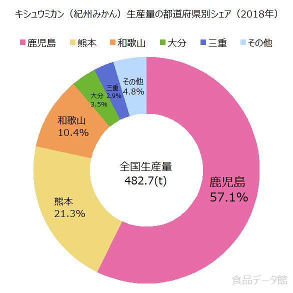 日本のキシュウミカン(紀州みかん)生産量の割合グラフ2018年