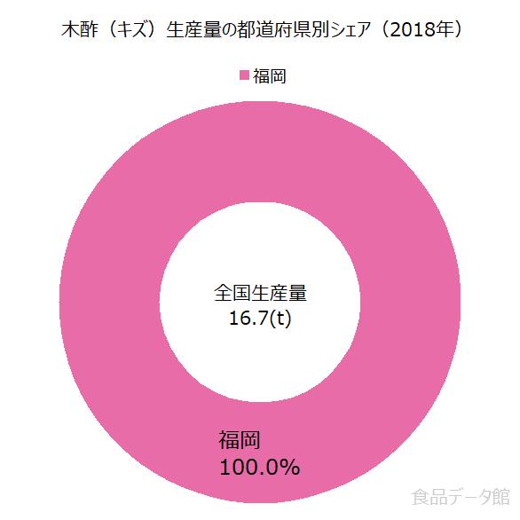 日本の木酢(キズ)生産量の割合グラフ2018年