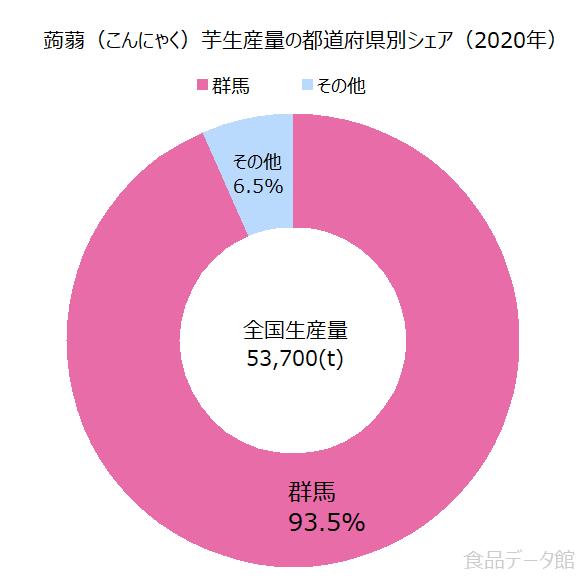 日本の蒟蒻(こんにゃく)芋生産量の割合グラフ2020年