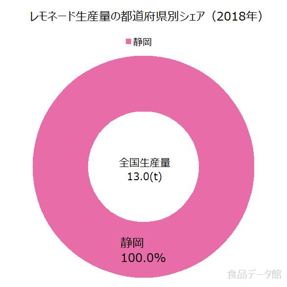 日本のレモネード生産量の割合グラフ2018年