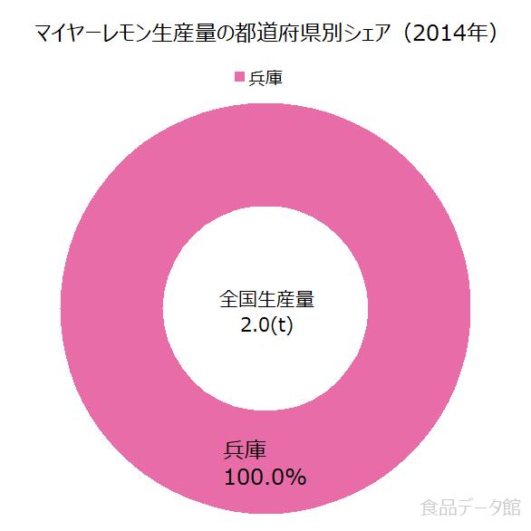 日本のマイヤーレモン生産量の割合グラフ2014年