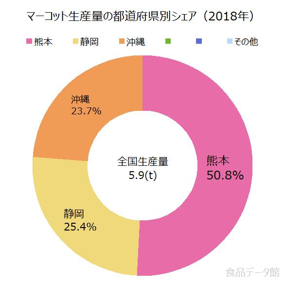 日本のマーコット生産量の割合グラフ2018年