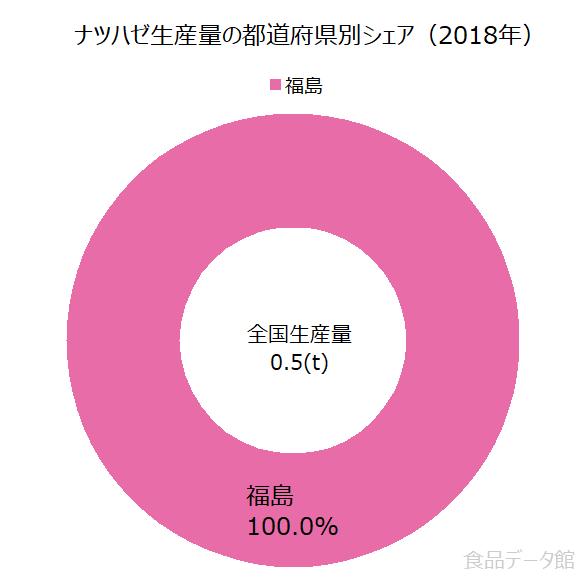 日本のナツハゼ生産量の割合グラフ2018年