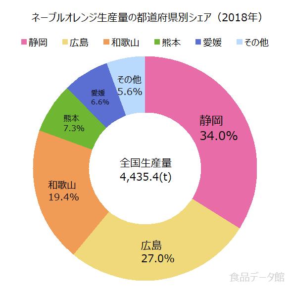 日本のネーブルオレンジ生産量の割合グラフ2018年