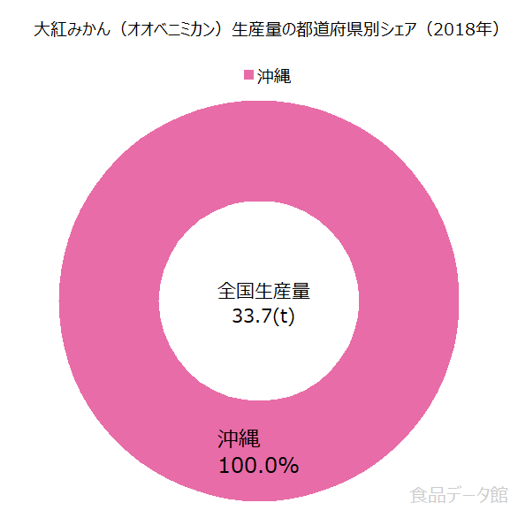 日本の大紅みかん(オオベニミカン)生産量の割合グラフ2018年