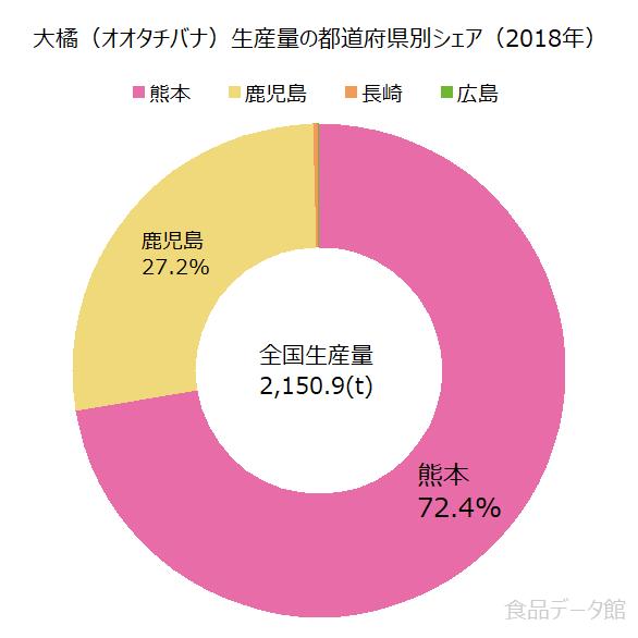 日本の大橘(オオタチバナ)生産量の割合グラフ2018年