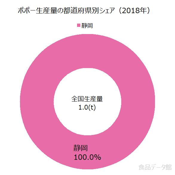 日本のポポー生産量の割合グラフ2018年