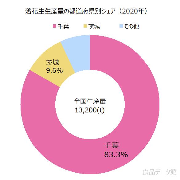 日本の落花生生産量の割合グラフ2020年