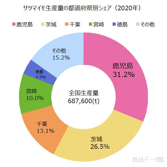 日本のサツマイモ生産量の割合グラフ2020年