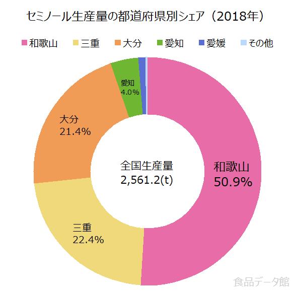 日本のセミノール生産量の割合グラフ2018年