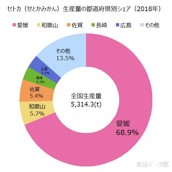 日本のセトカ(せとかみかん)生産量の割合グラフ2018年