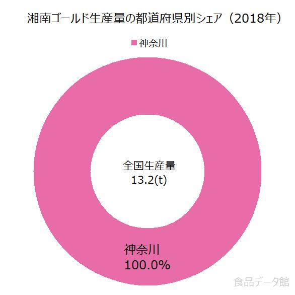 日本の湘南ゴールド生産量の割合グラフ2018年