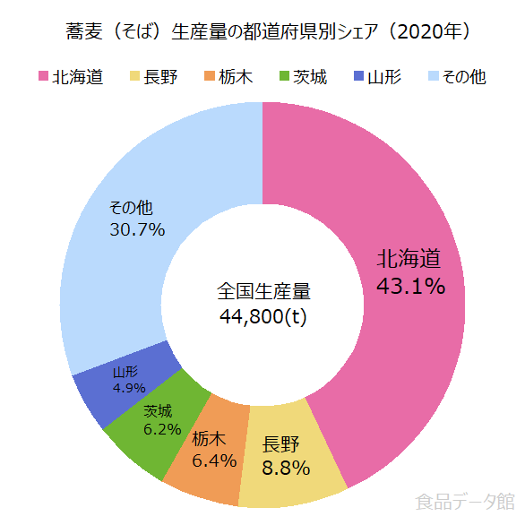 日本の蕎麦(そば)生産量の割合グラフ2020年