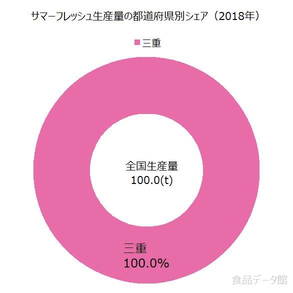 日本のサマーフレッシュ生産量の割合グラフ2018年