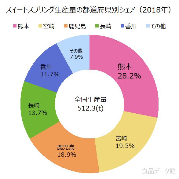 日本のスイートスプリング生産量の割合グラフ2018年